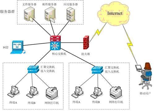 方案特点: 具有较好的先进性 网络技术采用当前主流技术,拥有一定的先进性,结合不同产品特点,可实现经济实用,又能提供一定先进性,确保技术的可持续发展。 网络结构清晰,便于维护及拓展。 网络结构清晰,为日常维护中的故障定位提供便利,也加快故障处理进程,同时,也为系统的拓展提供方便,端口拓展只需增加相应的接入交换机即可实现扩容。 安全性高 网络可以与安全系统如:防火墙、入侵检测系统、病毒防范系统等实现无缝接入,实现整体网络的安全运行,确保网络的高性能工作。 稳定性强 网络可与服务器集群系统、交换机容错、链路